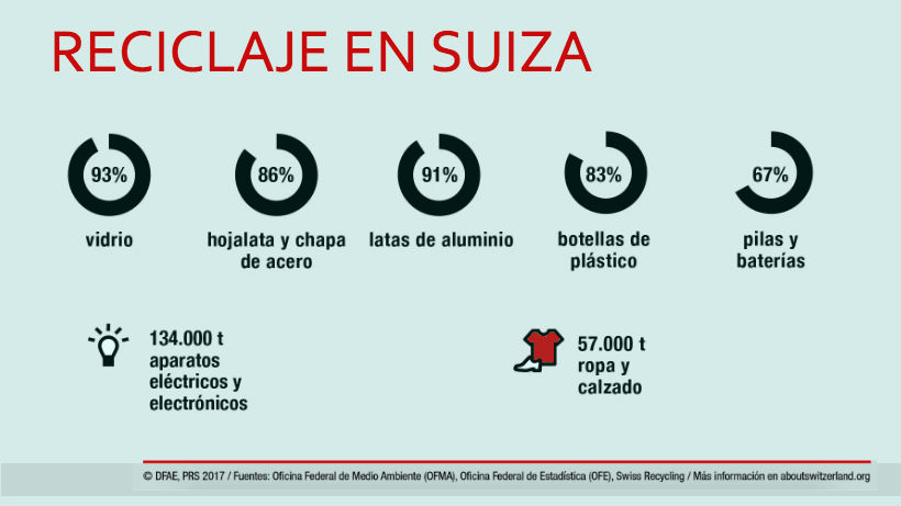 Infografía, porcentajes de reciclaje de distintos residuos en Suiza